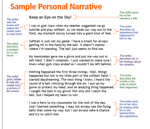how to write descriptive narrative essays The following narrative essay examples can help you get started writing your own narrative essay the following essay contains descriptive language that helps to.